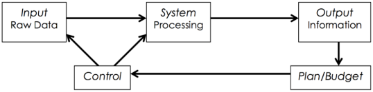 Technology in Management Process